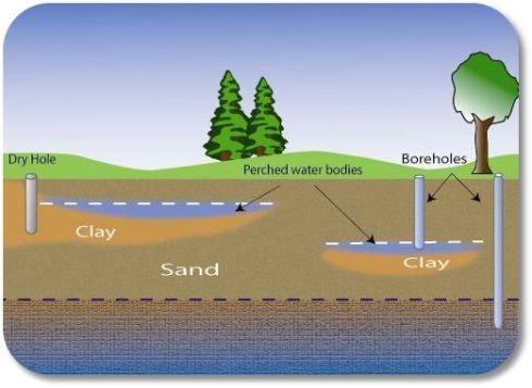 semi-confined aquifer(1)